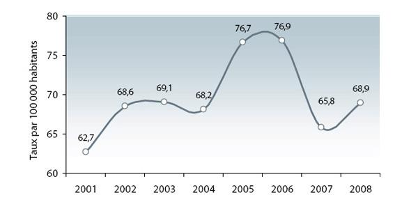 http://www.securitepublique.gouv.qc.ca/fileadmin/images/police/agressions_sexuelles/statistiques_2008/graph1.jpg
